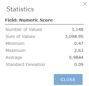 "Descriptive statistics for the field ""Numeric Score"", including number and sum of values, minimum, maximum, average, and standard deviation."