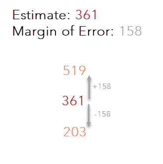 Example of Margin of Error (158). Estimate is 361, meaning with 90% confidence, true count of women age 75+ is between 203 and 519.