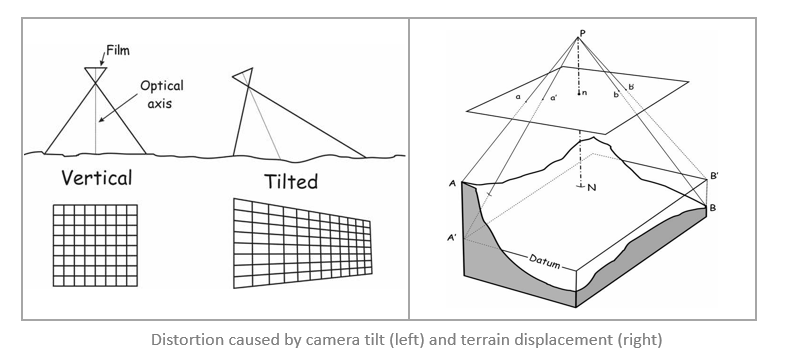 Image distortion can be caused by sensor or camera tilt or by terrain displacement