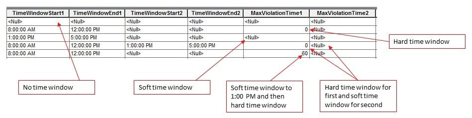 Time window fields in the orders attribute table