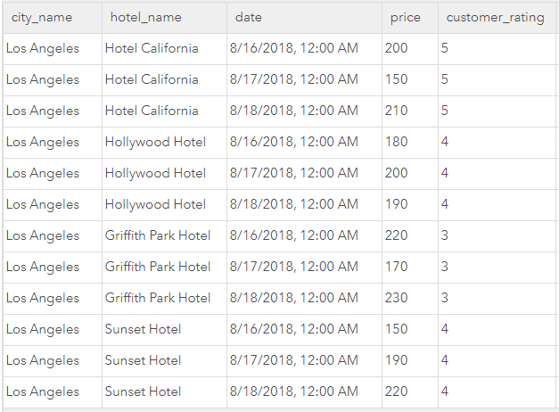 Hotel Data Sample