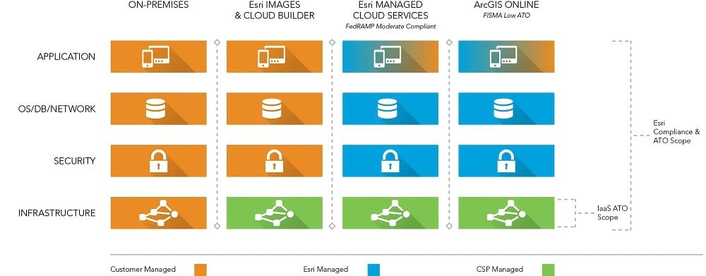 Models of ArcGIS cloud usage