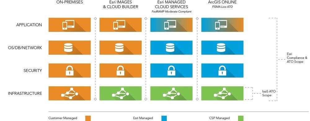 ArcGIS Enterprise in the cloud