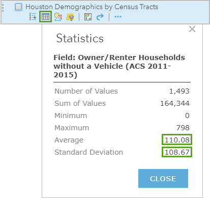 Calculate the statistics for the Houston Demographics by Census Tracts