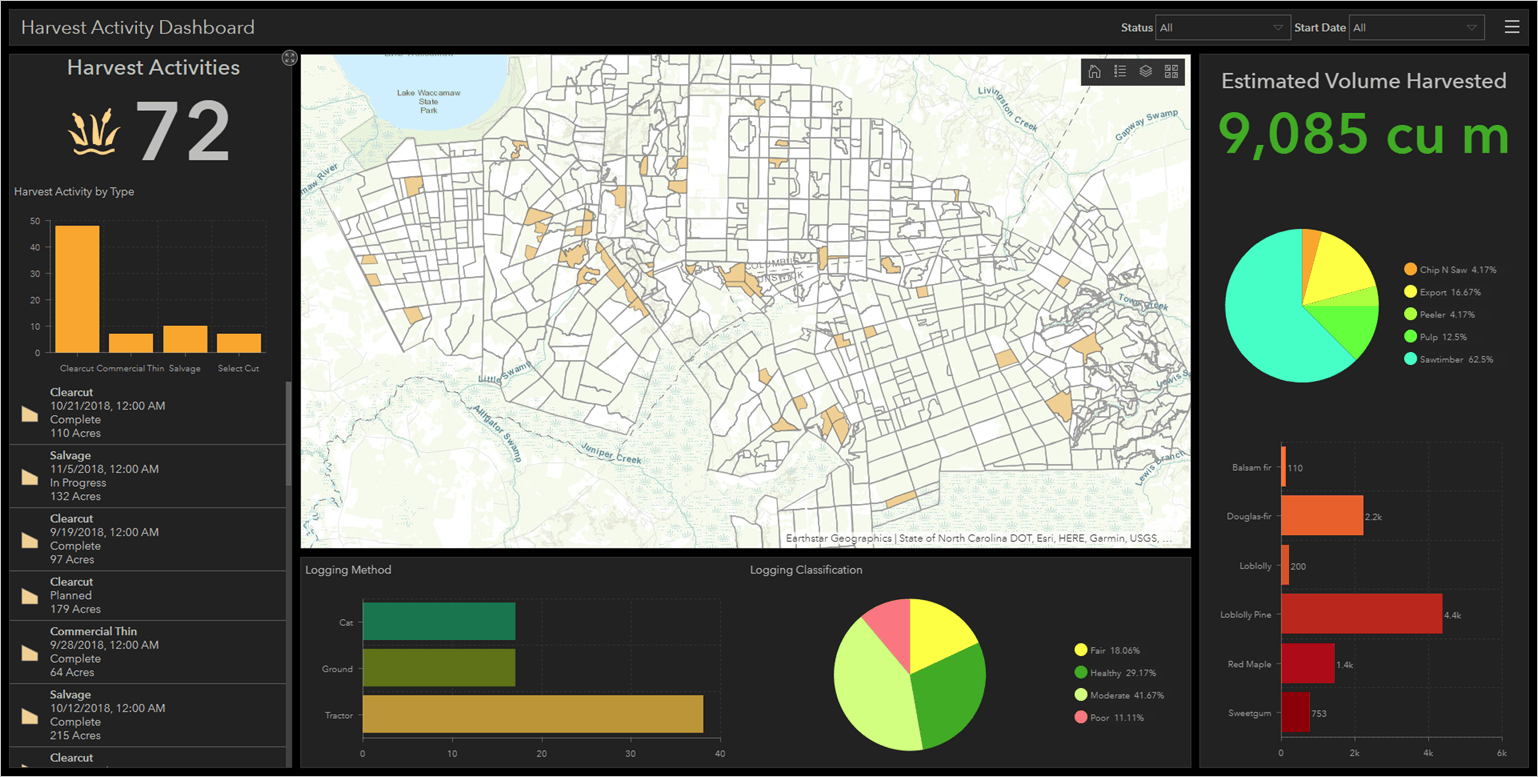 Harvest activity dashboard
