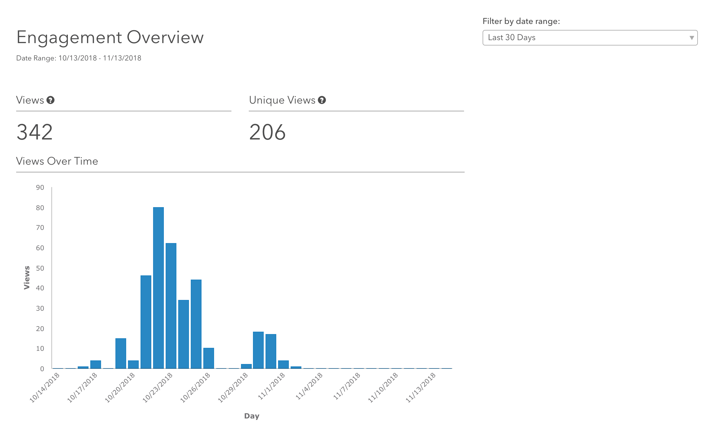 The Engagement Overview display a count of views and unique views across the top of the page and a table of views over time. In this case, it's showing views over the last 30 days.