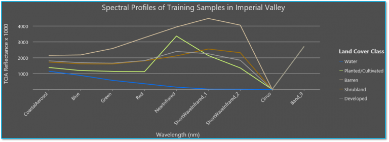 Spectral profiles of training samples