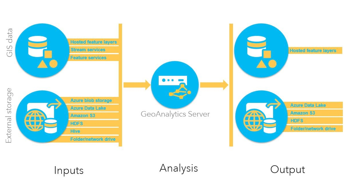 Inputs and outputs of GeoAnalytics Server at 10.7
