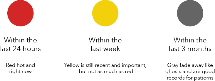 Chart showing the three colors of Red, Yellow, and Gray and their visual hierarchy.