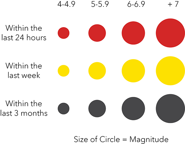 Chart demonstrating color and size of circle symbol.