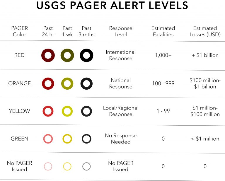 Chart showing PAGER Alert Levels, Fatalities, and Estimated Losses.