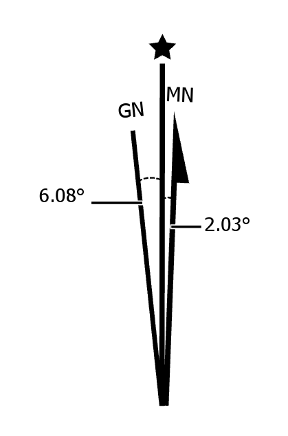 A declination diagram showing magnetic and grid north.