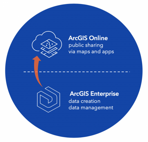 Sharing from ArcGIS Enterprise to ArcGIS Online with an arrow