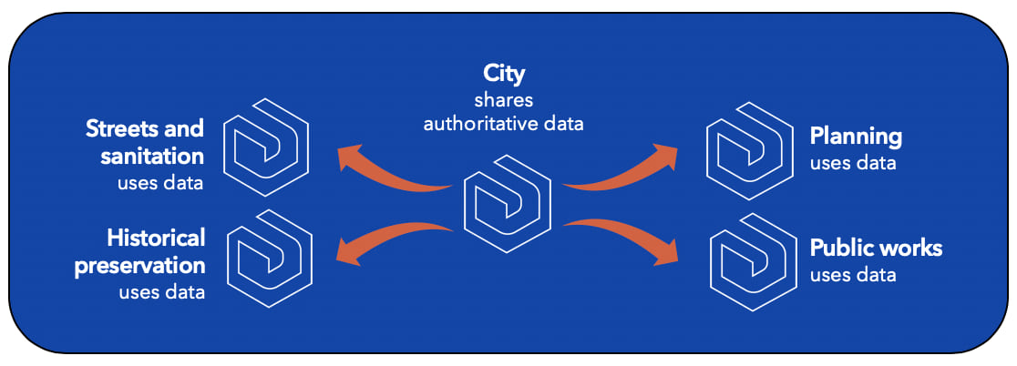 Sharing from a central city to multiple deployments