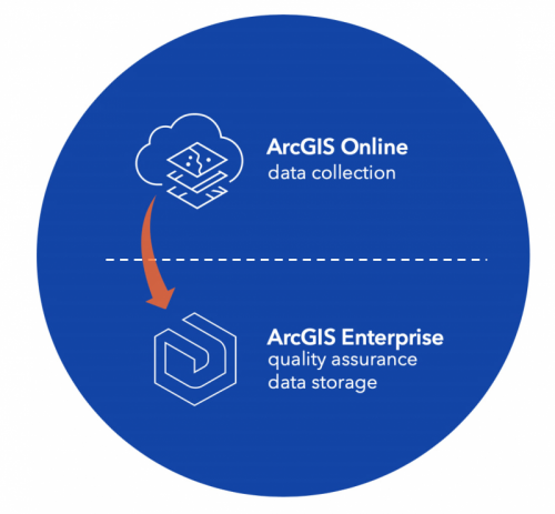 Sharing from ArcGIS Online to ArcGIS Enterprise with an arrow