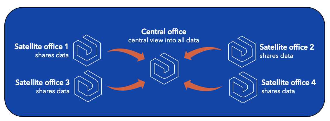 Sharing from satellite deployments with an arrow to a central office