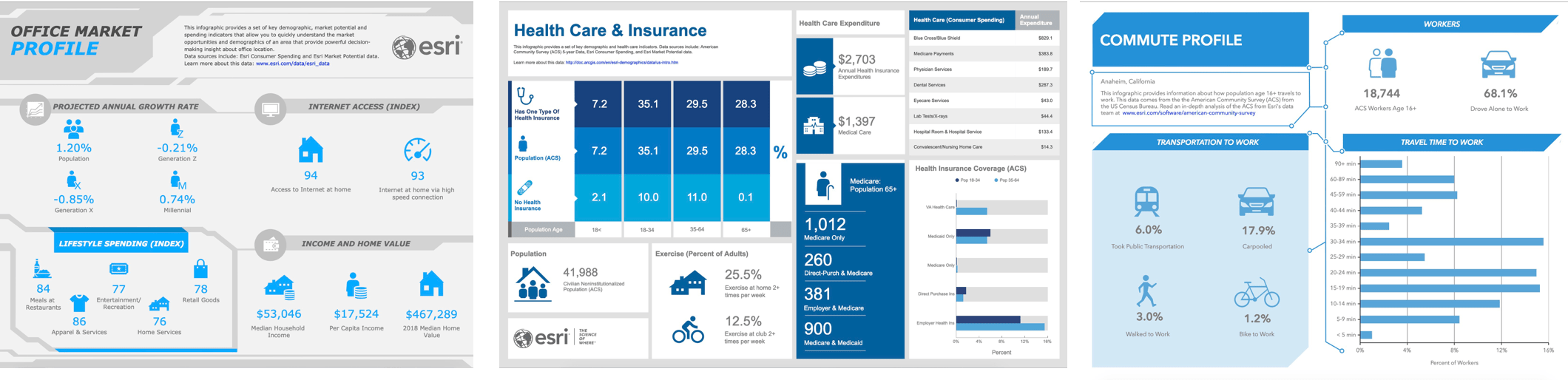 Image with three thumbnails of new infographic templates available in the March 2019 release of ArcGIS Community Analyst.