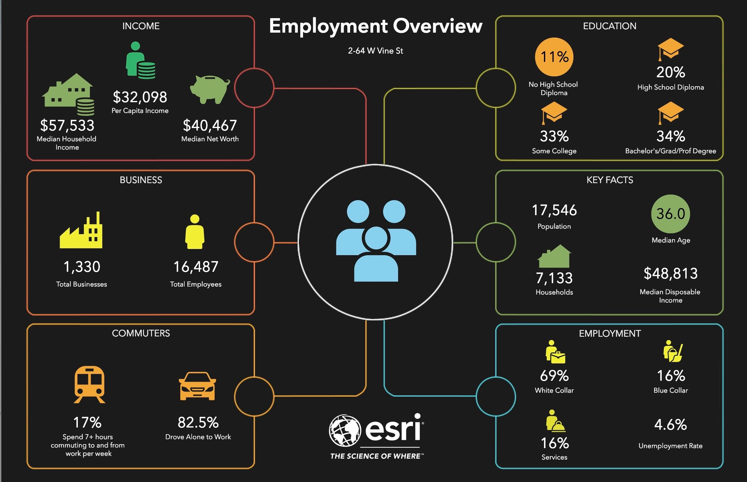 Example of the new Employment Overview infographic with different variables including average income.