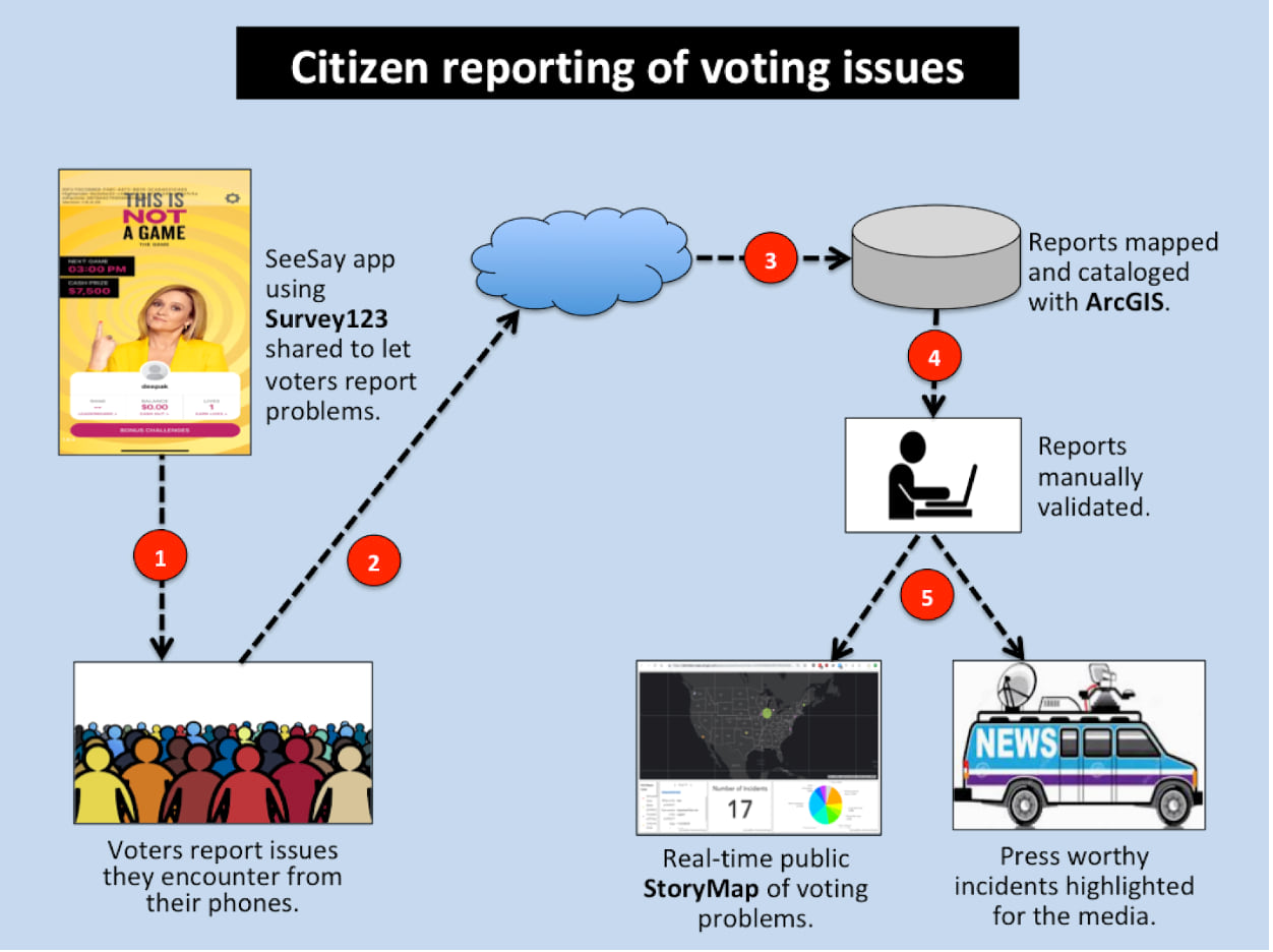 A schematic of how voting issues were reported