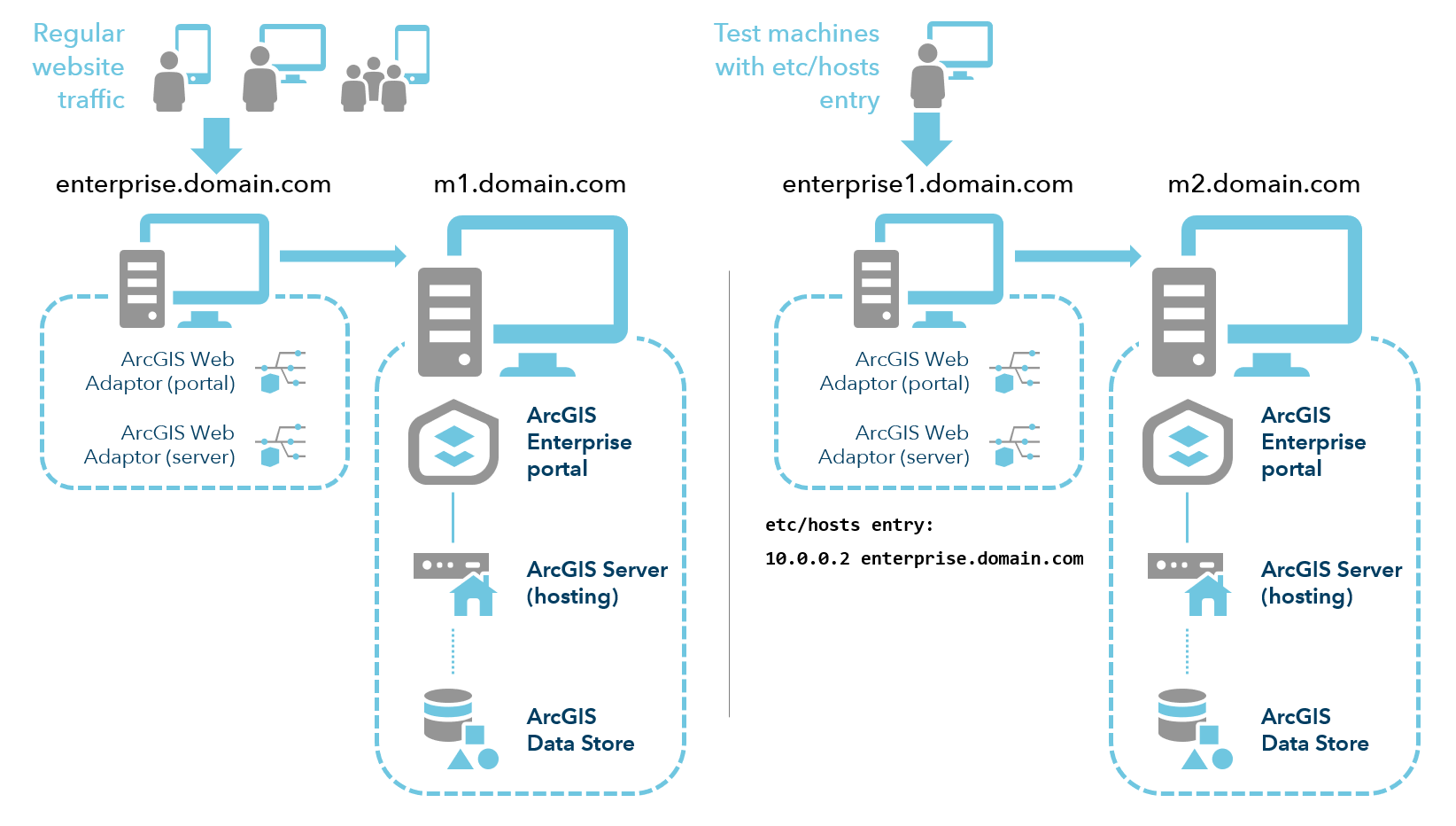 Distributed deployment during migration