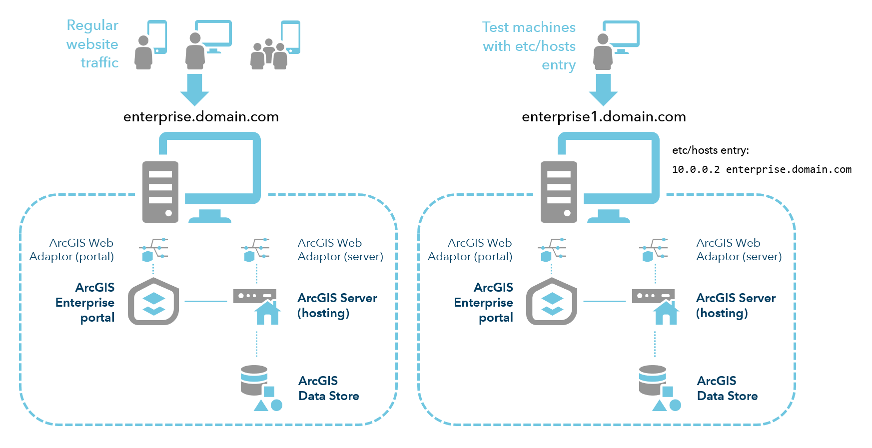 Two machines during migration