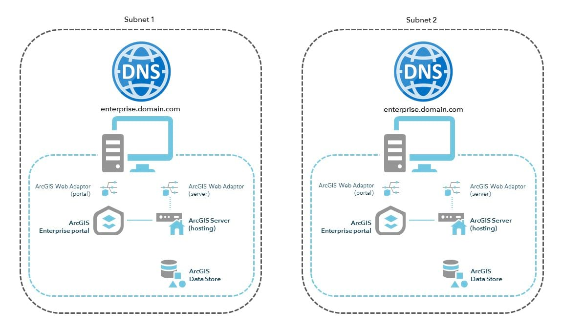 Split DNS resolves traffic differently within each subnet