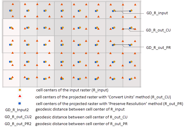 Figure 3: Cell boundaries of R_input, cell centers of R_input, R_out_CU, R_out_PR and the geodesic distance between the cell centers. To overlay the points, the cell centers have been projected back to the spatial reference of R_input for comparison.