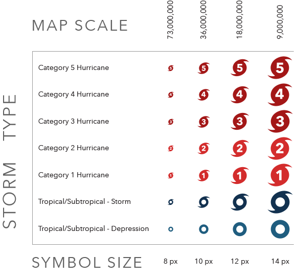 Showing the storms and map scales and how they should change.