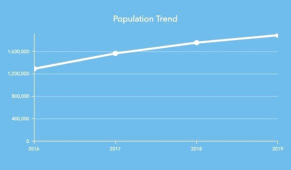 Line graph showing population growth from 2016 to 2019.