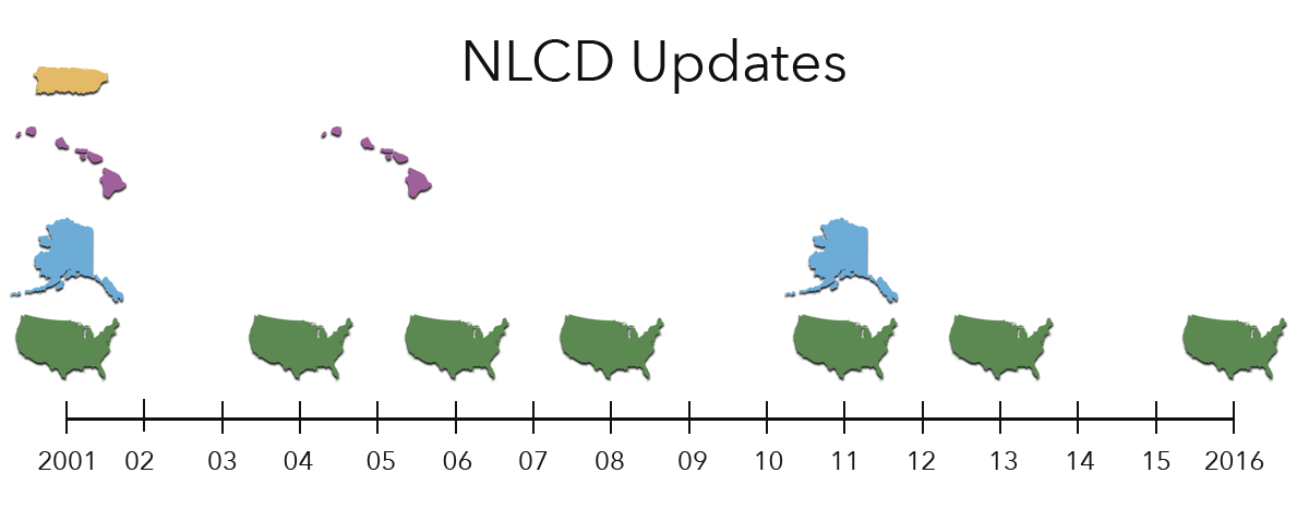 Timeline of NLCD
