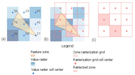 Figure 1: Internal conversion of feature zone without considering the value raster for cell alignment.