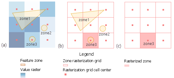 Figure 3: Internal conversion of feature zone leading to missing zones.