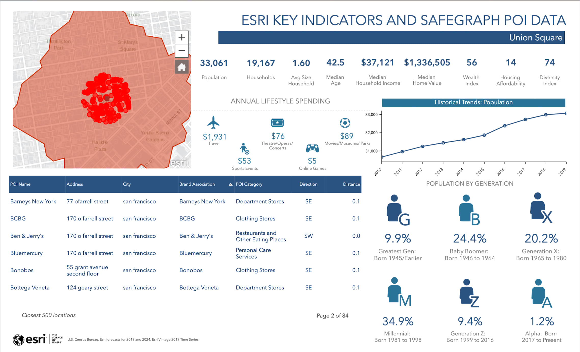ArcGIS Business Analyst Infographic with a map and key facts for points of interest in San Francisco.