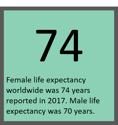 A square image of 1 large number (74) with a small sentence explaining what this is. (world-wide female life expectancy).