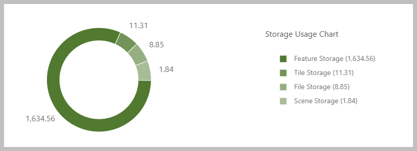 Storage Usage Chart