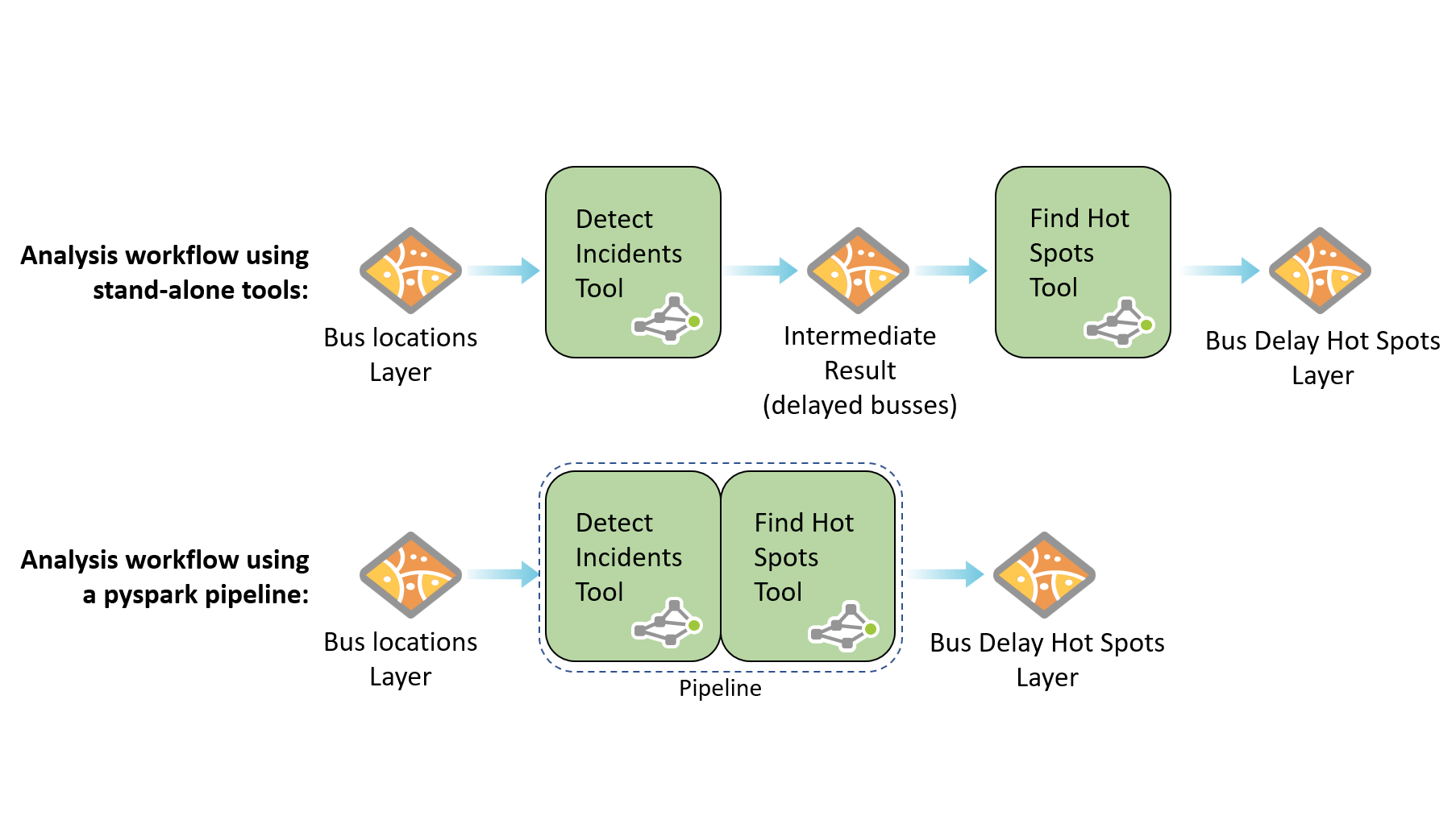 Diagram showing that an intermediate layer is created when using stand alone tools, but not when using an analysis pipeline.