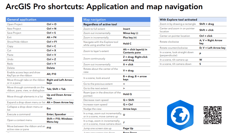 ArcGIS Pro keyboard shortcuts: the official list