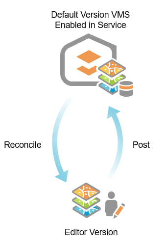 Branch Versioning Reconcile and Post Diagram