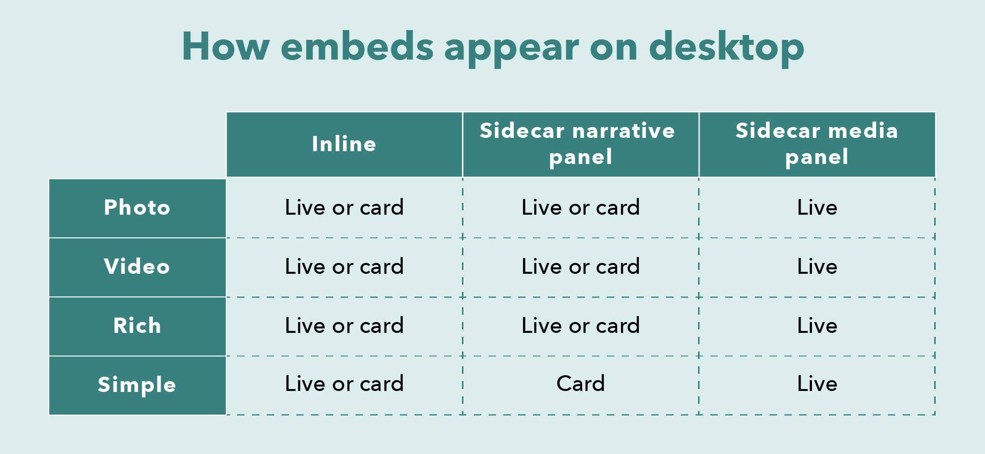 A table that breaks down how different types of embeds appear on PCs depending on where they are placed in a story
