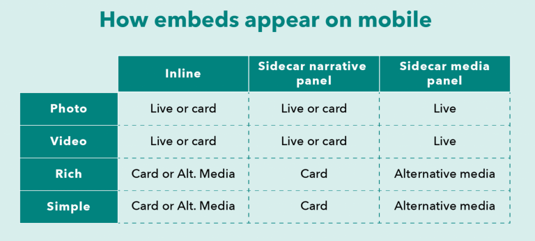 A table that breaks down what embedded content will look like on a mobile device depending on type and placement