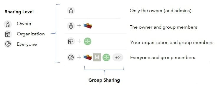 How sharing works