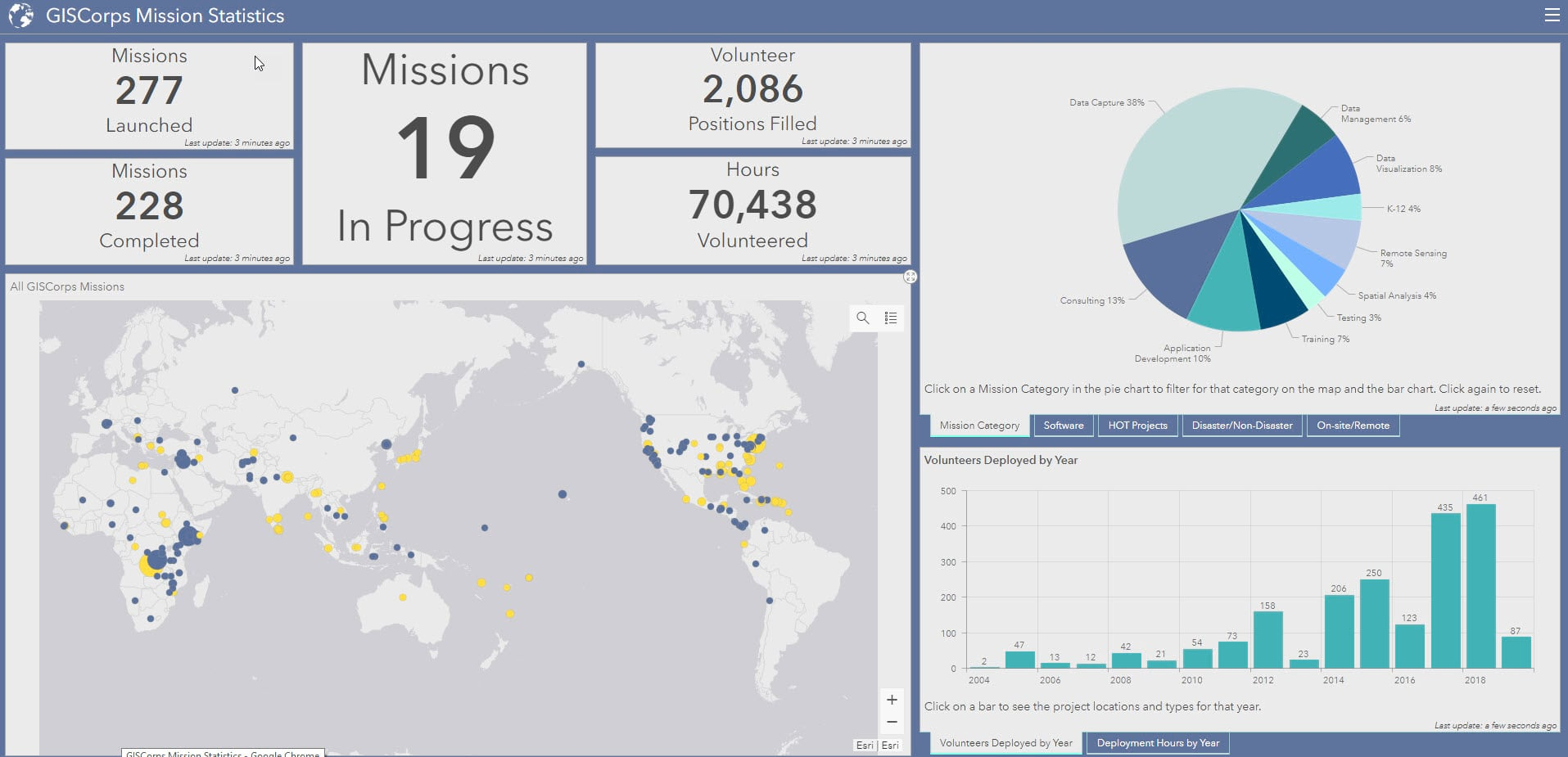 GISCorps Mission Statistics dashboard