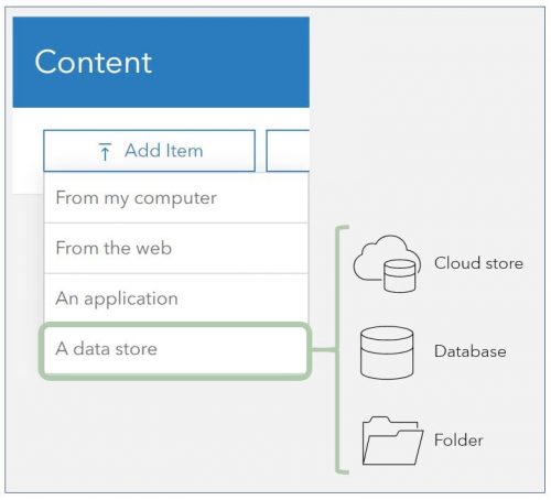 Illustration of adding a cloud store, database, or folder