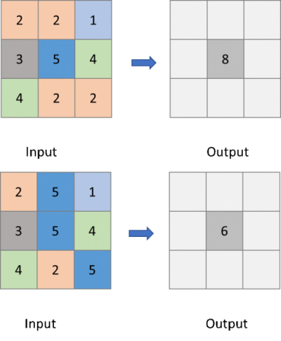 Examples of input and output with the operation counting the number of neighboring cells that have a value different to the center cell.