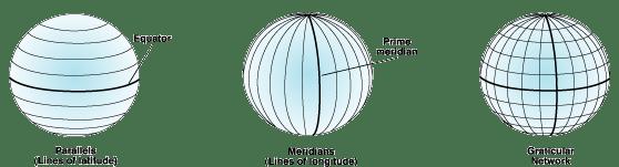 Illustration of the graticular network