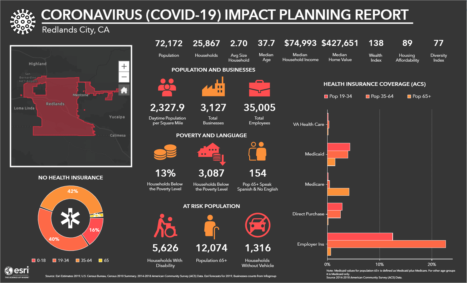 Coronavirus Impact Planning Report Template
