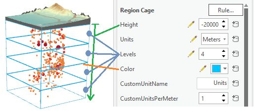 Core cage properties