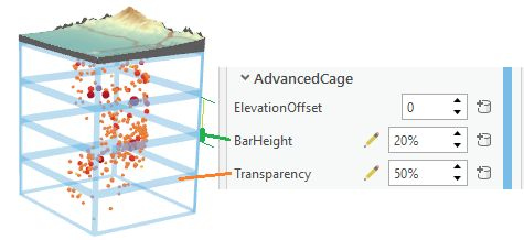 Advanced cage properties