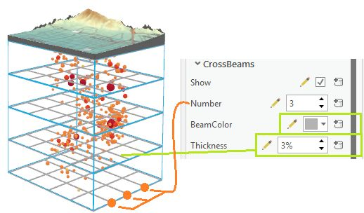 Crossbeam properties