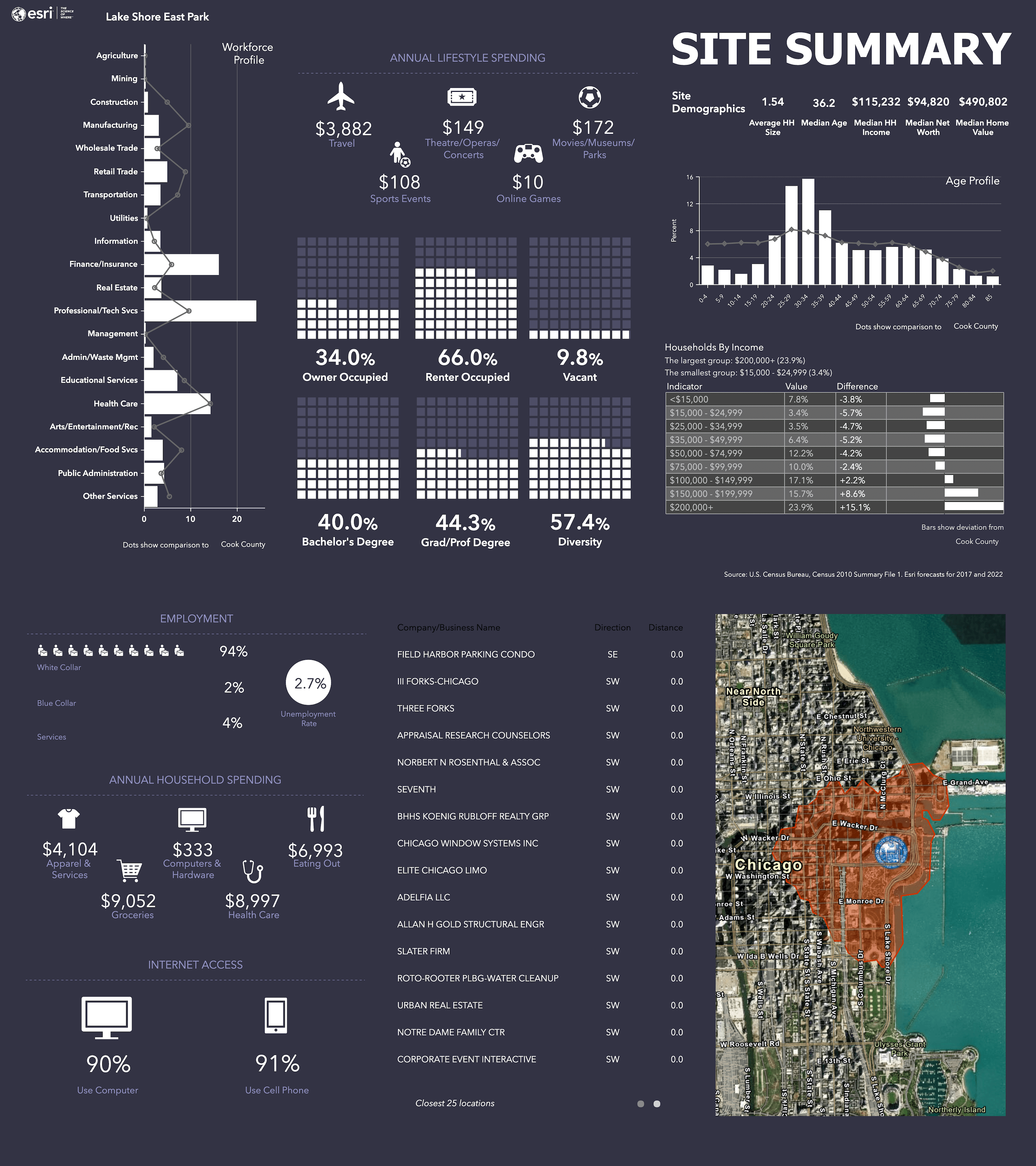 Infographic created using ArcGIS Business Analyst showing data for the downtown Chicago, IL area.